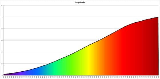 Spektrum einer Allgebrauchlampe