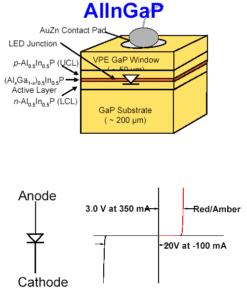 Prinzipaufbau und Charakter einer roten LED