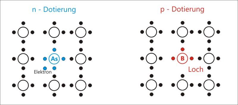 Das Silizium-Kristallgefüge, einmal mit Arsen und einmal mit Bor Atomen dargestellt
