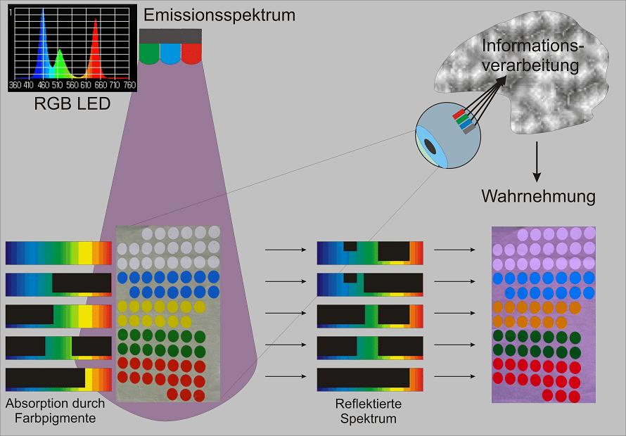 Farbfrequenzen, die nicht vorhanden sind, können nicht reflektiert werden