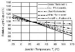 Fallende Grade weniger Lichtstrom bei höherer Temperatur
