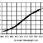 Ansteigender Wirkungsgrad bei höheren Dmominanten Wellenlängen bei der Blauen LED