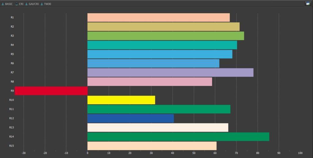 Re Farbdiagramm
