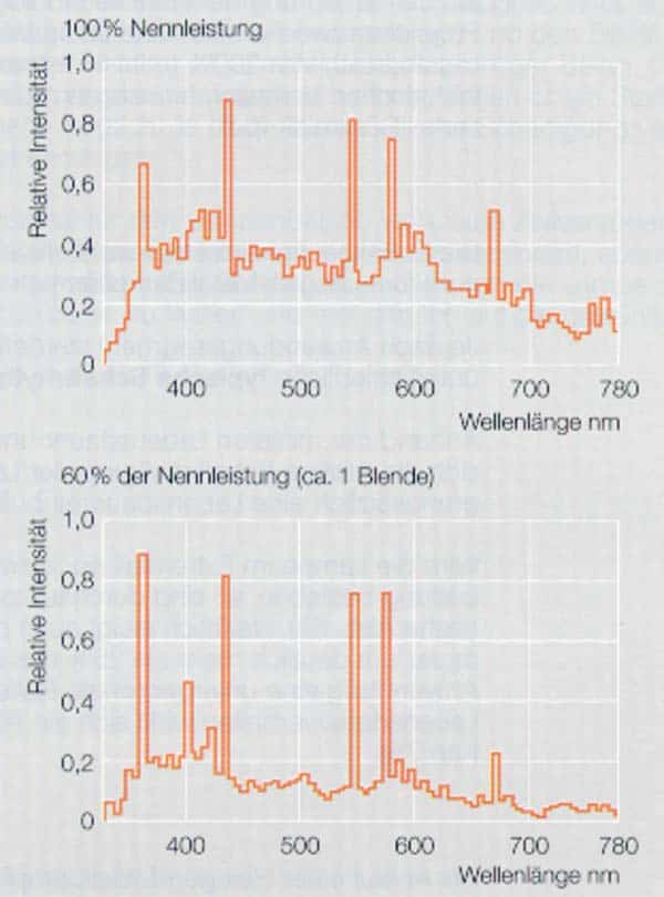 Dimmen von Entladungslampen Spektrum