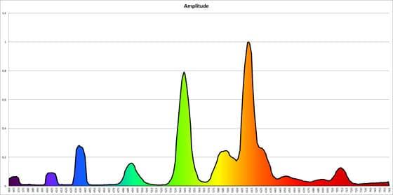 Spektrum einer Energiesparlampe (Quecksilberbasis)