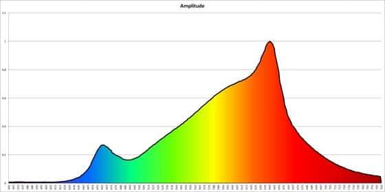 Spektrum der Fabuled