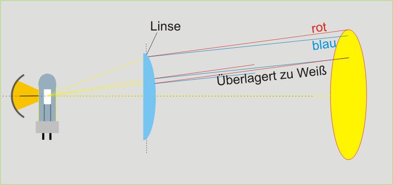 Grafik Linsenfarbfehler