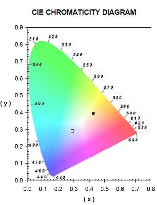 Farbdreieck mit zwei Farborten eienr Farbfolie je nach Leuchtmittel
