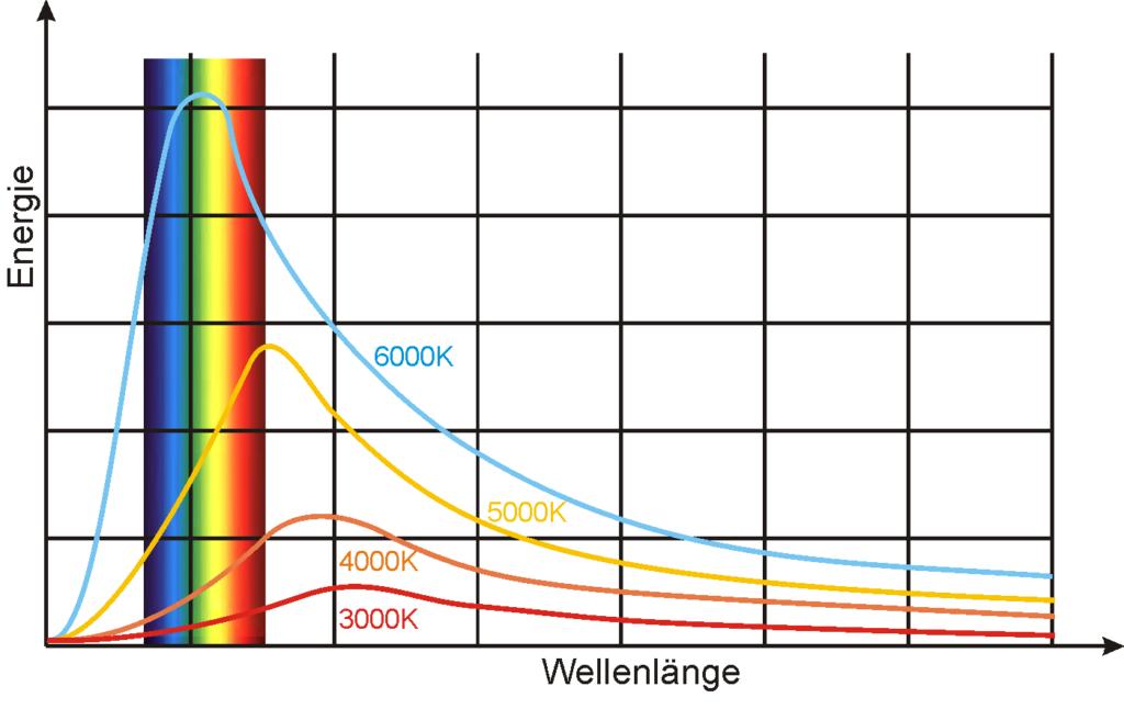 Für vier Farbtemperaturen werden die Energiekurven dargestellt zusammen mit Fenster der sichtbaren optischen Strahlung.