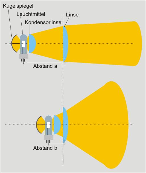 Wirkung einer Kondensorlinse beim Linsenscheinwerfer