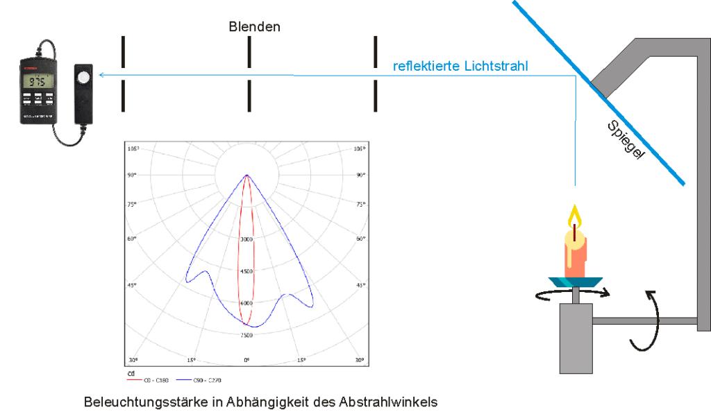 Prinzip des Gohnophotometers