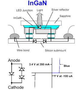 Prinzipaufbau und Charakter einer Blauen LED