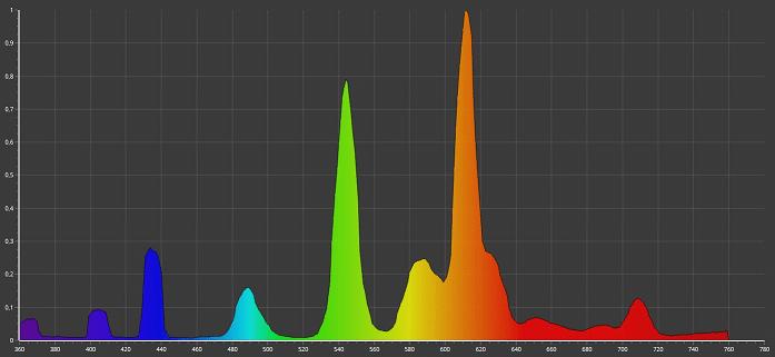 Linienspektrum einer Energiesparrlampe