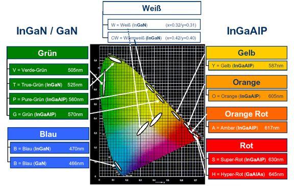 Typische Farbbereiche bei der Herstellung von Hochleistungs-LEDs.