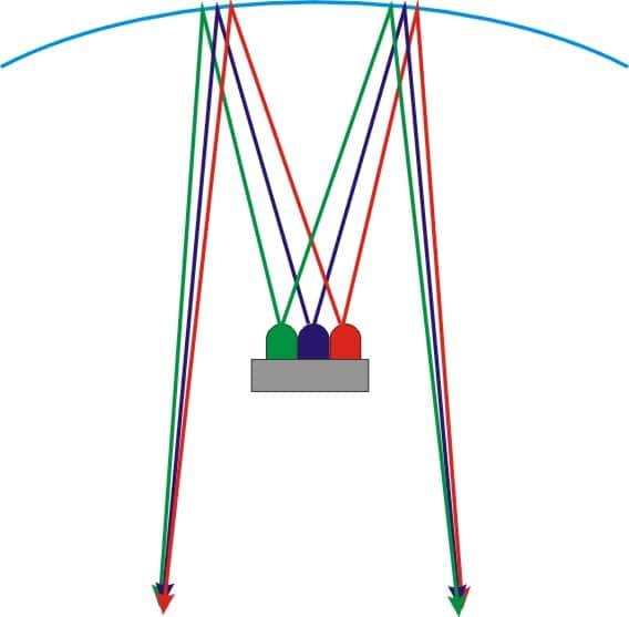 RGB-Mischung via Spiegelüberlagerung