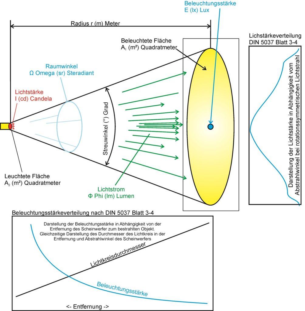Lichtstärke tritt aus dem Scheinwerfer aus und verteilt sich als Lichtstrom äber den Raumwinkel und beleuchtet eine Fläche. Dort messen wir die Beleuchtungsstärke. Daraus ergeben sich Beleuchtungsstärkeverteilung und Lichtstärkeverteilung.