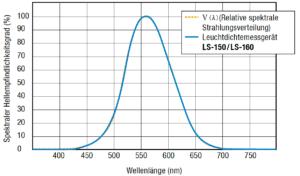 Die Filterkurve des Leuchtdichtemessgerätes liegt sehr gut auf der Helligkeitsempfindlichkeitskurve.