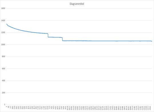 Diagramm Lichtstrom über die Zeit