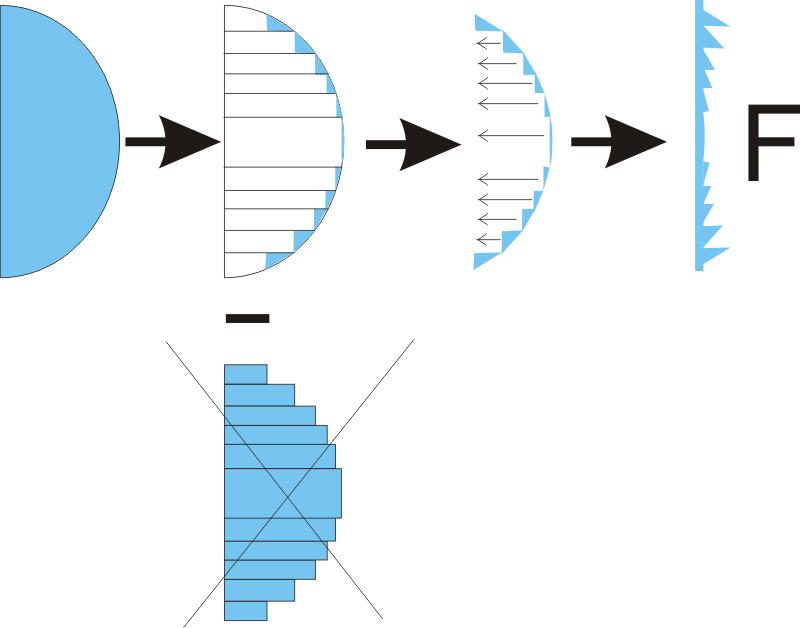 Fresnellinsen Prinzipgrafik