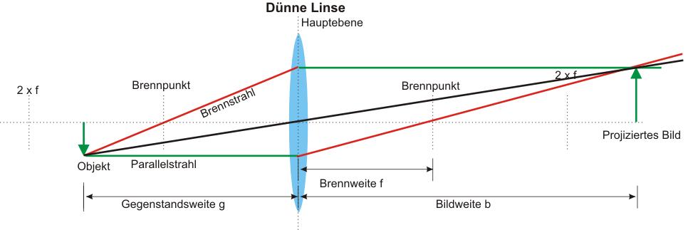 Prinzip-dünne Linse