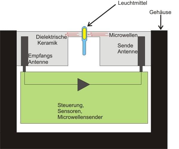Prinzipeller Aufbau der Mikrowellen-Lampe
