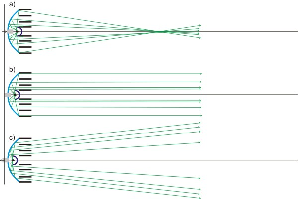 Prinzipbild Strahlengang im Niedervolt Spot je nach Fokusierung, bzw. plazierung des Leuchtmittels