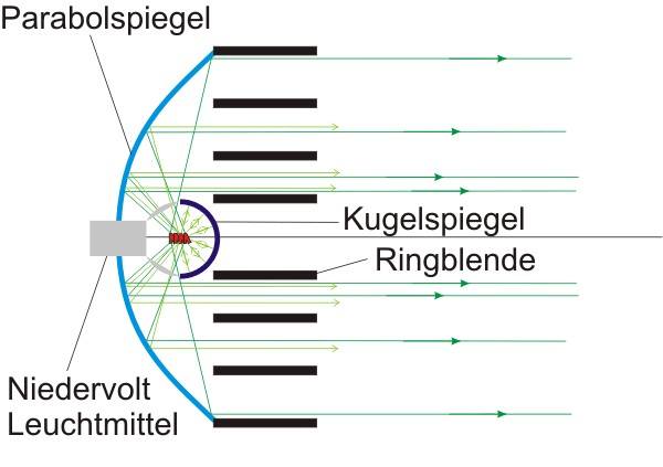 Prinzipbild Lichtwurf und Aufbau der NV-Scheinwerfers