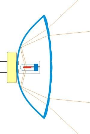 Schema im aufgeschnittenen PAR, wie das Firlament plaziert ist und das Licht vom Parabolspiegel reflecktiert wird