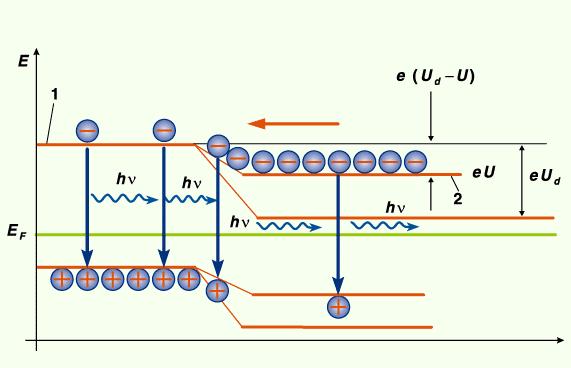"""Austritt der Photonen beim Wechsel der Elektronen in die """"Löcher"""""""