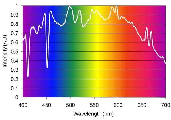 Spektrum einer Plasmalampe