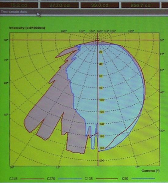 Darstellung der Lichtstärkeverteilung im Polardiagramm