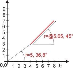 Einfache Winkeleingabe von abhängigen Linien möglich.