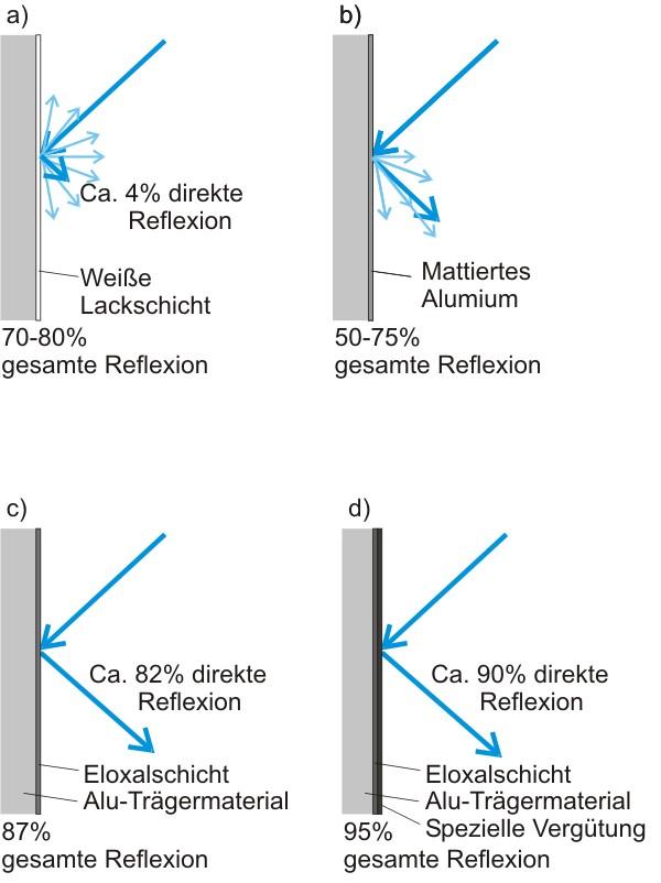 Vier verschiedene arten von Reflexionen werden in vier Schaubildern erläutert