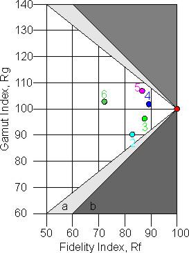 TM-30 Farbqualitätsdreieck
