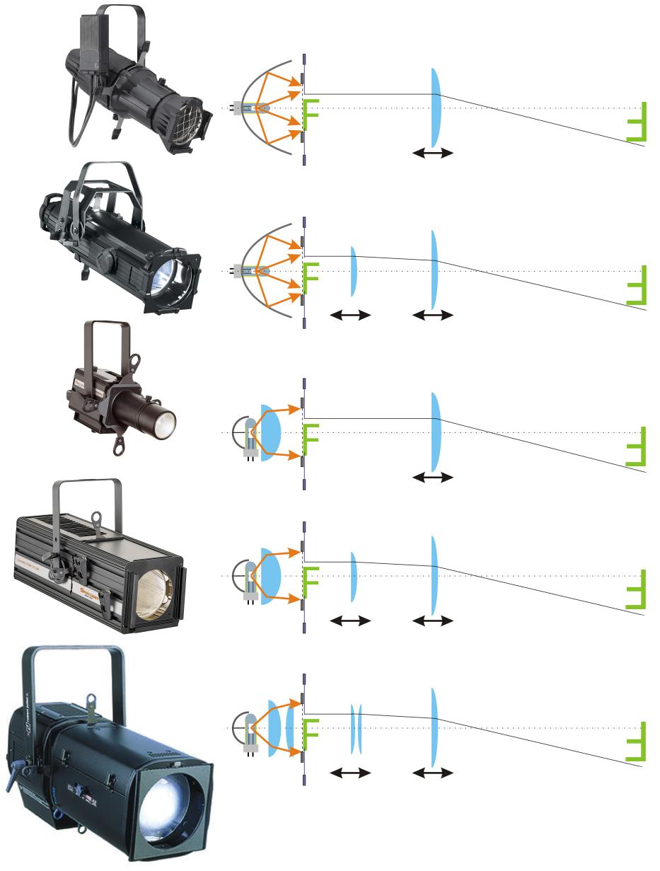 Grafik von Funktonstypen Profilscheinwerfer
