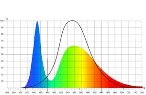Das Bild zeigt die Spektrale Lichtverteilung einer Weisslicht LED in zusammenhang der Helligkeitsempfindlichkeitskurve.