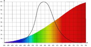 Das Bild zeigt die Spektrale verteilung einer Halogenlampe, einem Kontinumstrahler zusammen mit der Helligkeitsbewertungskurve.