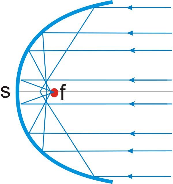Prinzipbild Strahlengang bei Sphärische Aberration
