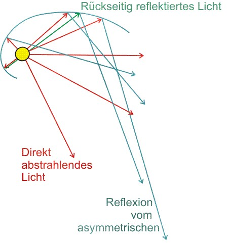 Eine gebogene Reflektorwanne um Mehr Licht in die entferne Richtung zu reflektieren