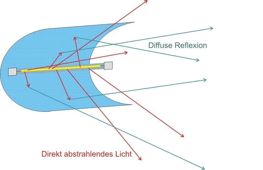 Ein streuender Reflektor der um ein Halogenstab zylindrisch angeordnet ist.