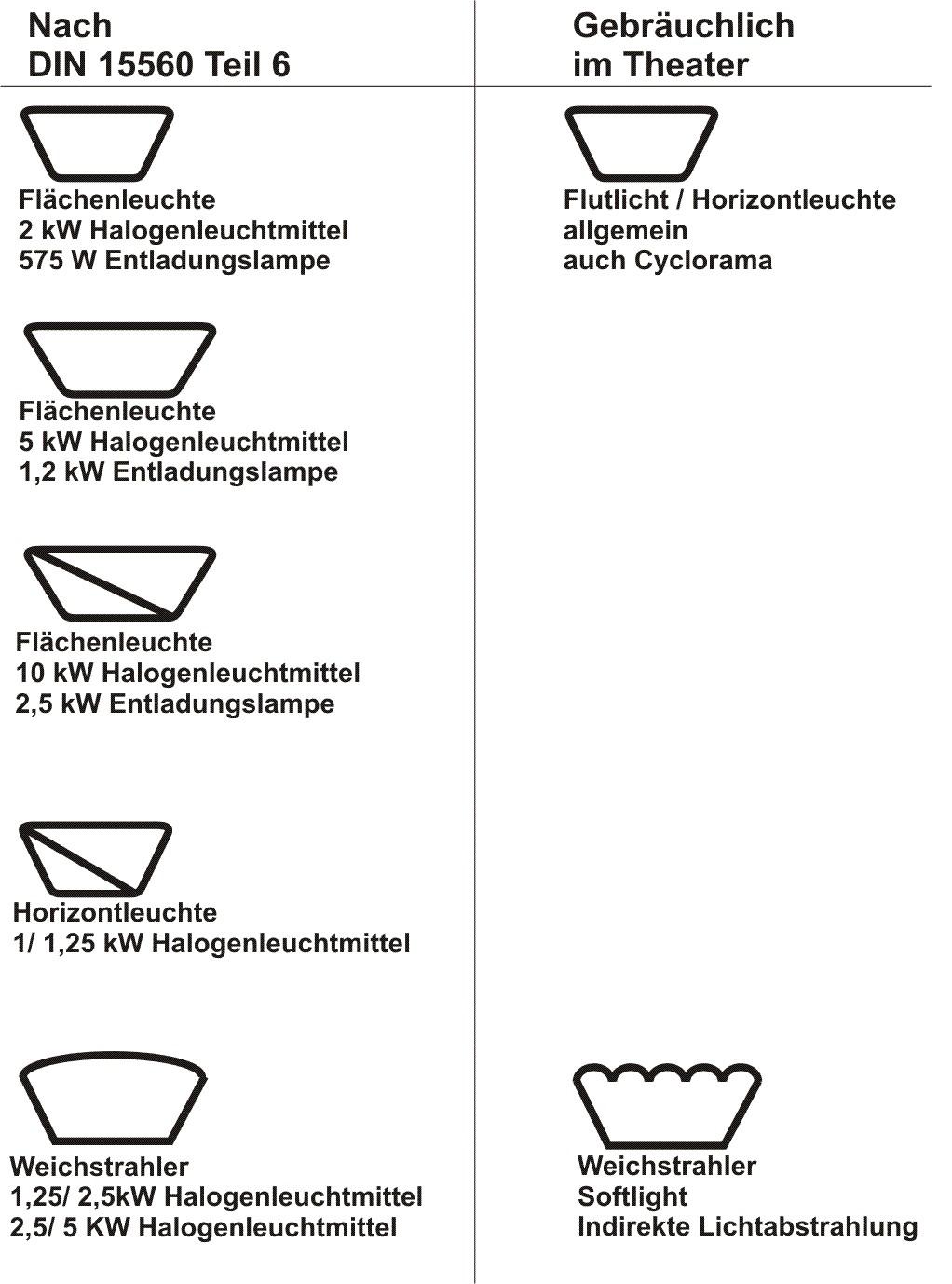 Symbole für Fluter