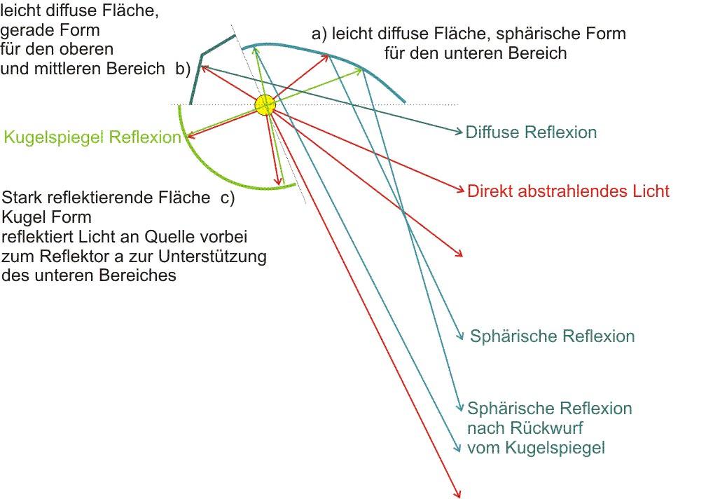 Drei Reflektorarten für optimale Projektionseigenschaften