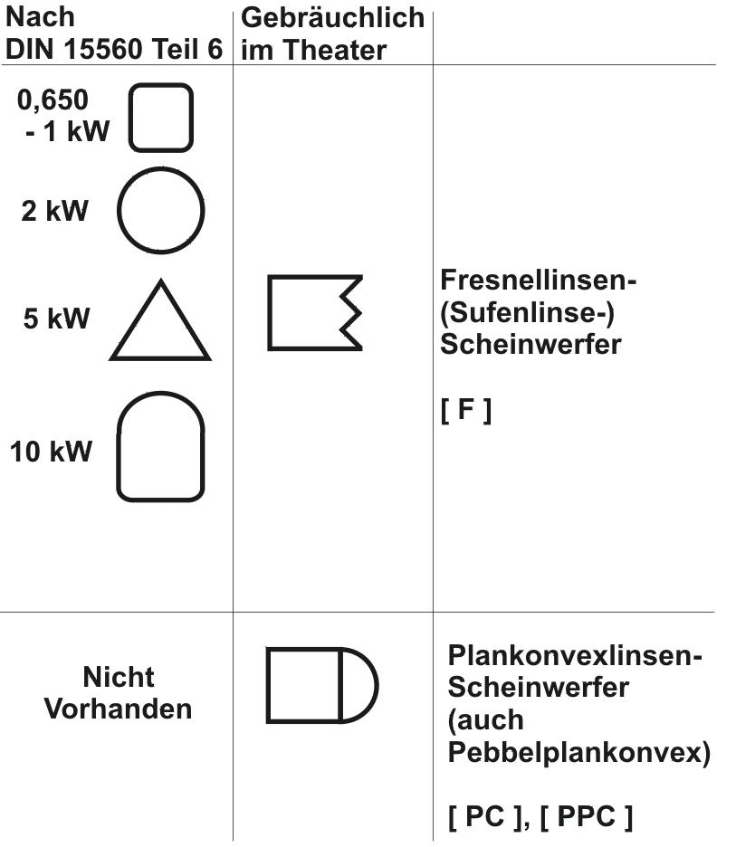 Symbole Linsenscheinwerfer