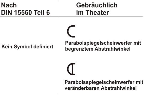 Symbole nach DIN 15560 Teil 6 oder im Theater