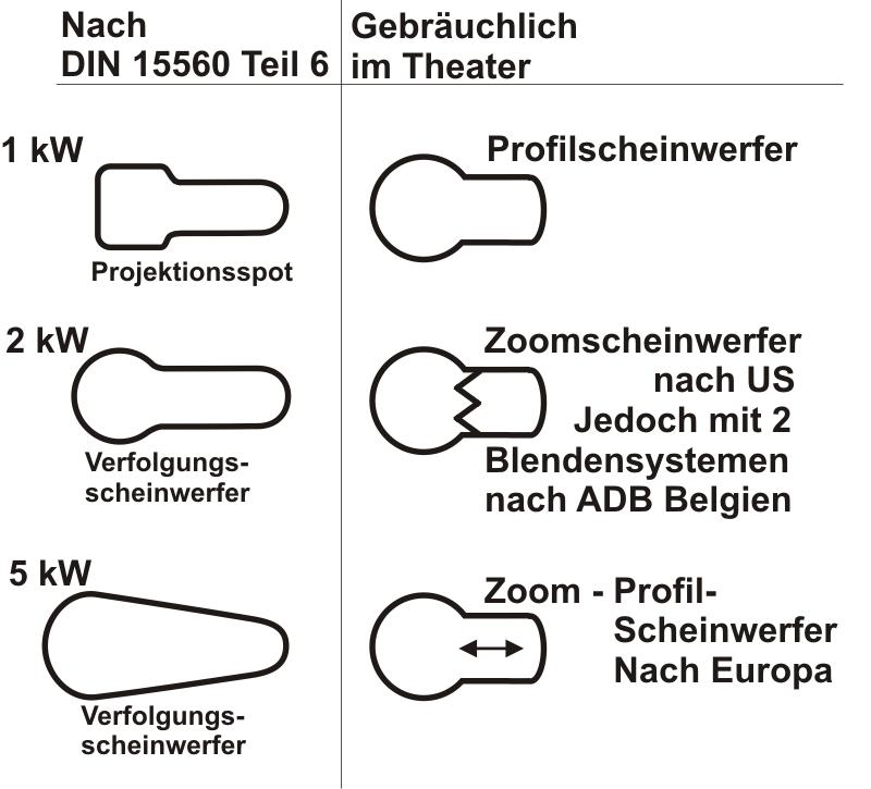 Symbole Profilscheinwerfer