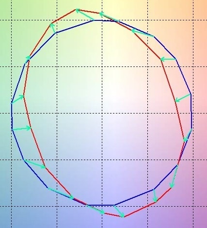 REferenzkreis zur Vergleichsobjekt