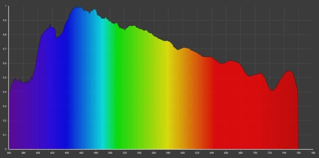Zum vergleich die natürliche SPektrale Verteilung von Tageslicht