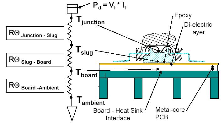 Wärmeübergänge am Beispiel einer COB LED