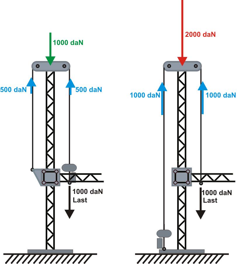 Prinzipbild der Lastaufnahme an einem Tower
