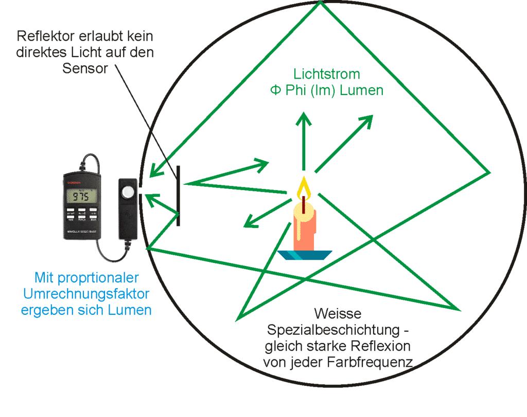 Grafische Darstellung der Funktionsweise der Ulbricht-Kugel